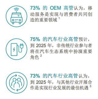 大数据--推动数字化命运之轮:汽车行业的数字化重塑