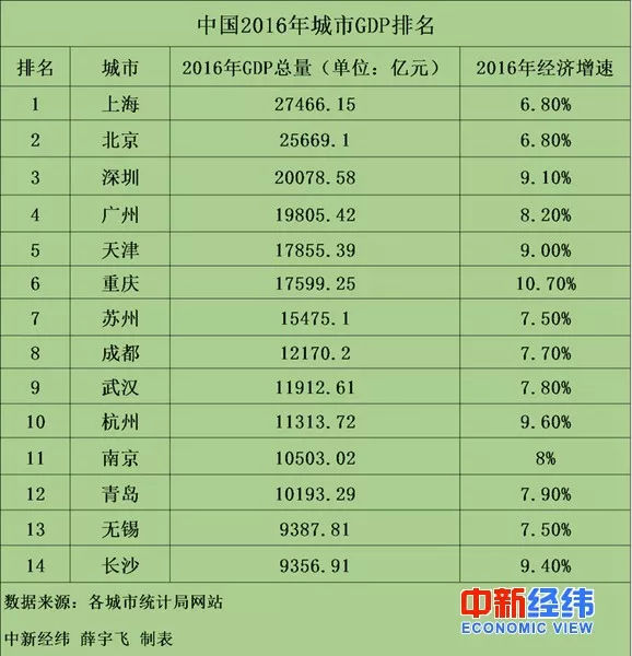 江宁区各地gdp排名_2016 2017 2018年江苏省内各地区GDP排名情况