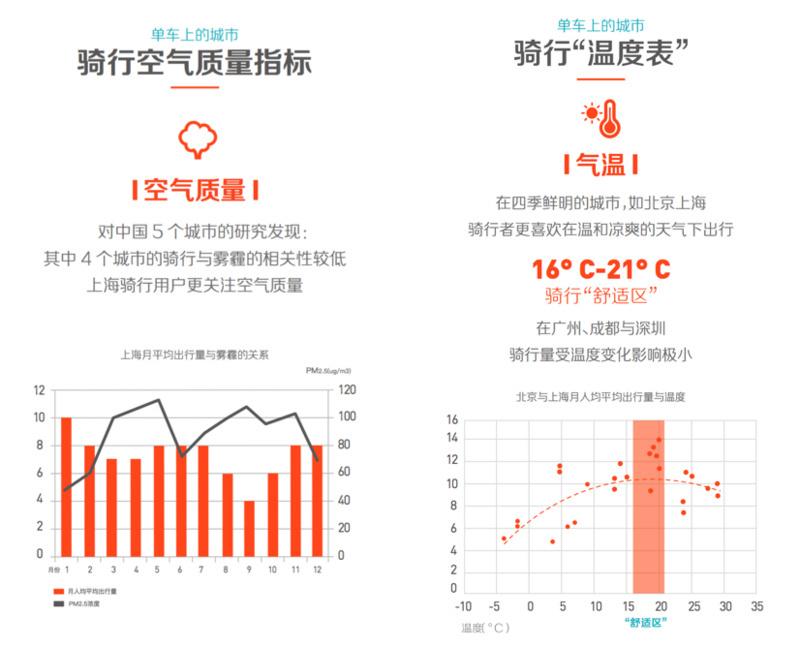 大数据--摩拜发布共享单车与城市可持续发展报告:上海起最早、抗霾最积极