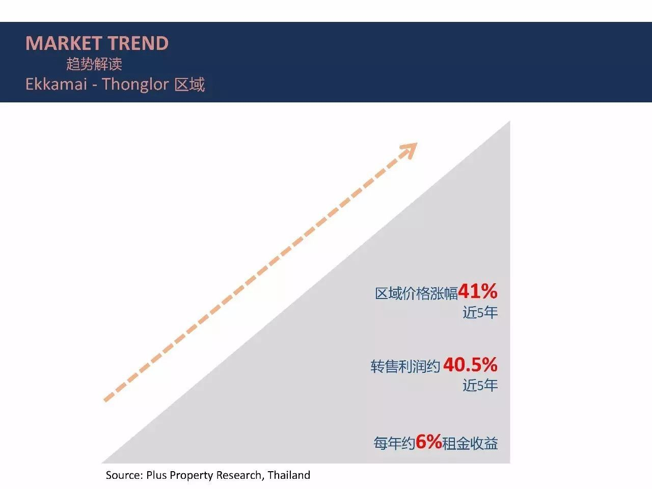 泰国曼谷公寓-高端精品住宅项目投资