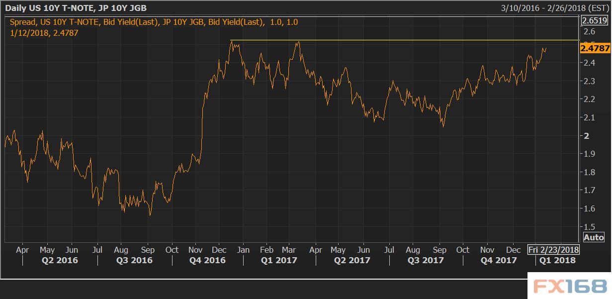 周五亚市午后,美元/日元试图在低位企稳,上日曾一度下滑至111.04水平