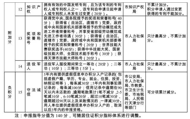 2018天津户籍人口数_大庆市长:我们户籍人口净增4000多人