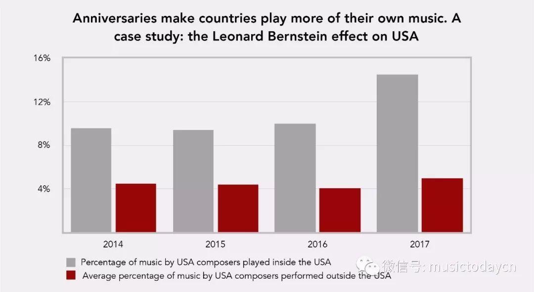 2019全球音乐排行榜_数据 2019全球古典音乐排行榜