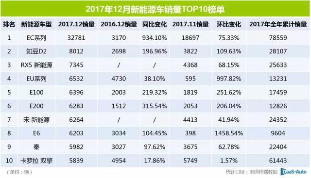 2017年新能源车累计销量达73.5万辆_www.wbyh.net