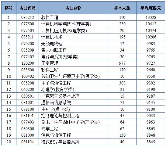 2019年大学专业排行榜_2019年大学各热门专业排名前10名