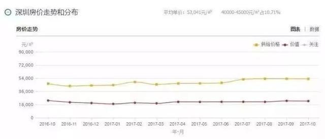 深圳的工资跟房价都是在广东排名最高 南山区的人均年收入已超越香港图片