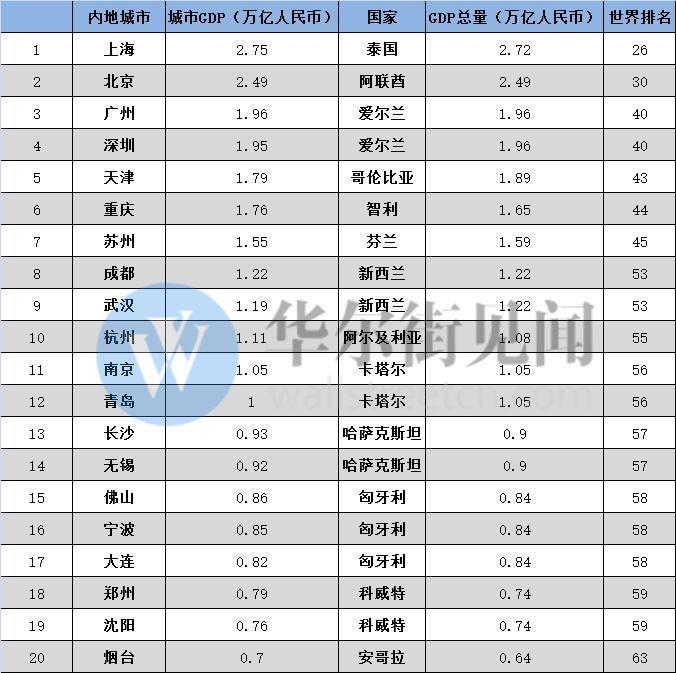 2006年广东gdp_各地40年GDP变化:3省增长逾400倍广东29年贡献第一
