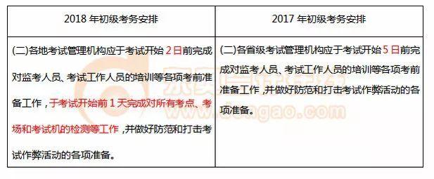 2018初级考试时间5月12日至20日,预示着什么