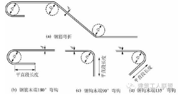 箍筋图纸表示方法