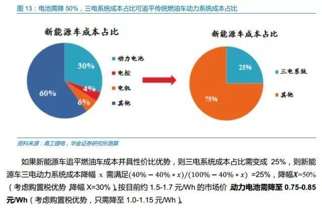 图表干货 | 2017年新能源汽车行业策略解析(第1页) -