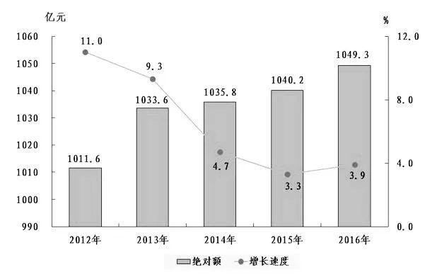 晋城市gdp_晋城竟然排名第七 山西最有钱地市刚刚出炉