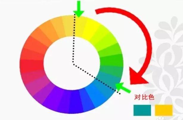 课程回顾   补色,对比色,邻近色讲解——画画很美系列