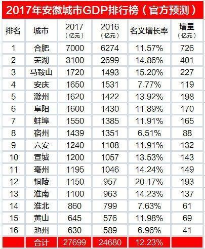 安徽各个区的GDP排行榜_最新 安徽各县区gdp排名和人均gdp排名,你的老家第几名