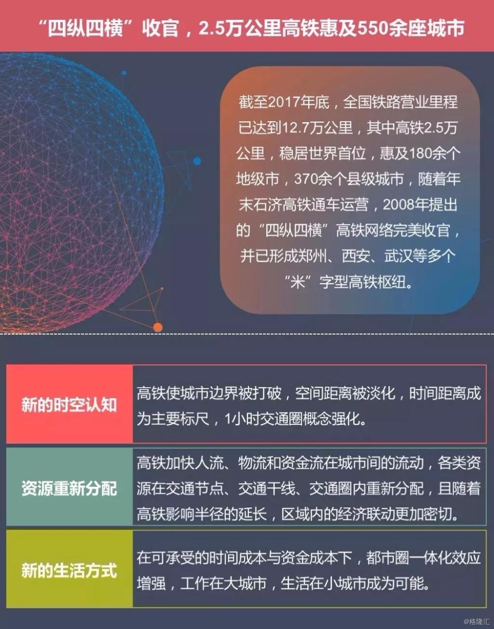 全景图解中国高铁格局,洞悉大国之城谁将崛起