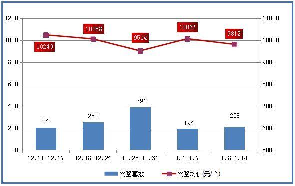 1月第二周江门新房住宅网签20