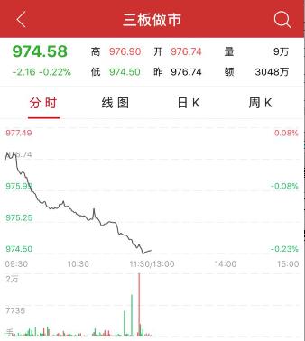 午评:三板做市指数半日跌0.22% 集合竞价成交84只股票