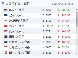 周二,人民币升值至2015年12月11日以来最高