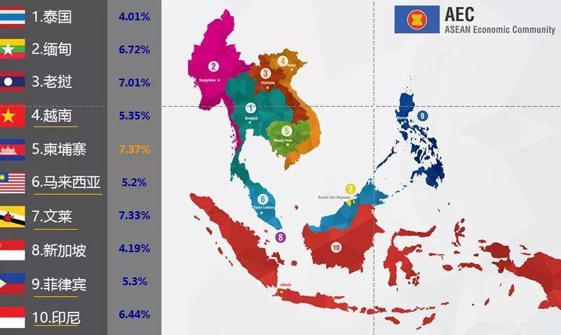新金融秩序下悄然崛起的东南亚,会是下一个投资风口吗?