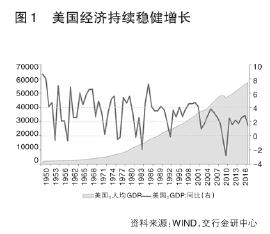 中国经济总量达到美国的多少_美国19岁阴颈多少长度