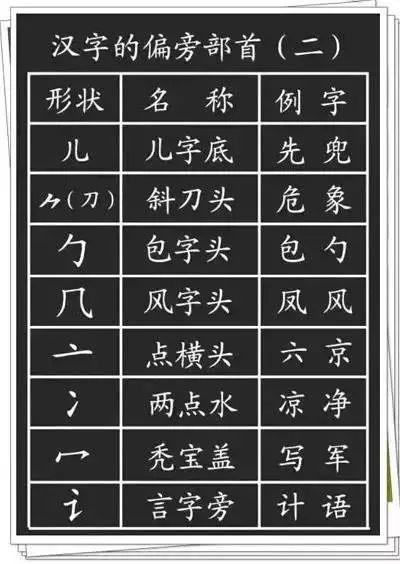 汉字的基本笔画 偏旁部首详解,干货