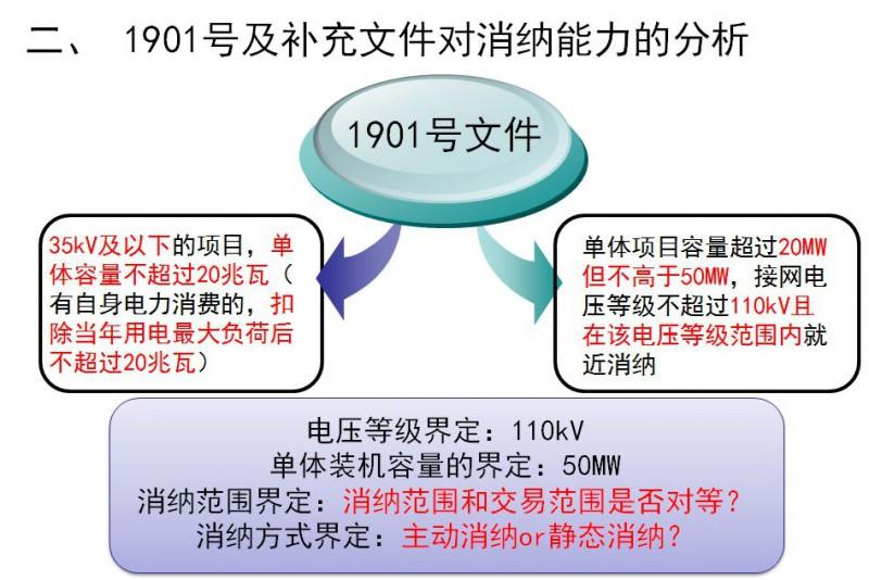 电力改革--【干货】区域光伏消纳评估测算