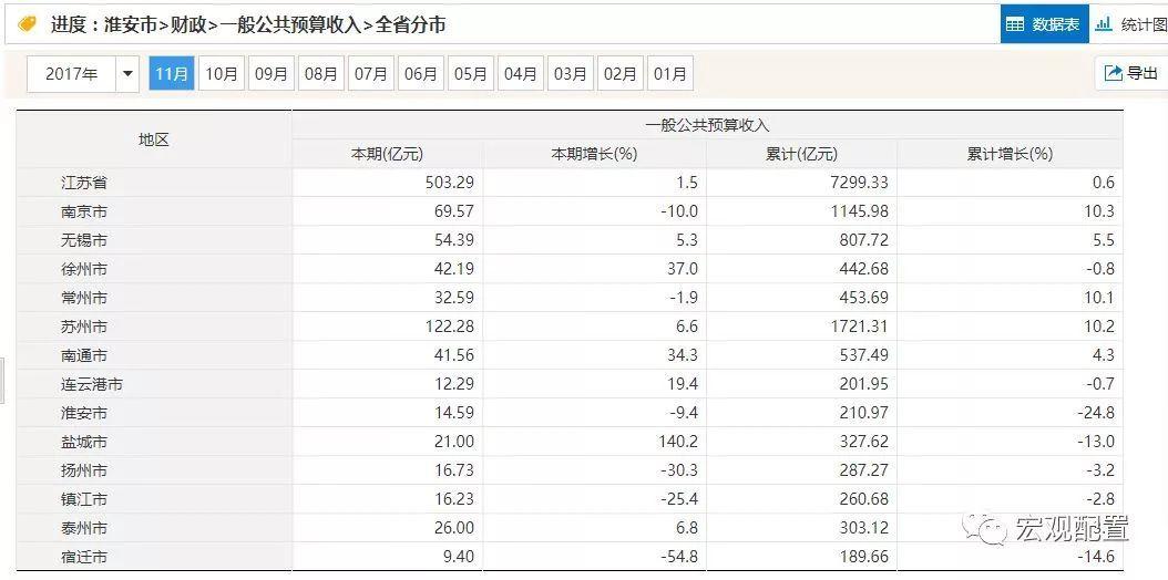 3省市主动挤GDP水分 连江苏的GDP恐怕也要打问号?