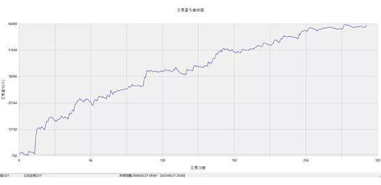 程序化交易中价格包络带过滤方法 - CTA - 期货期权