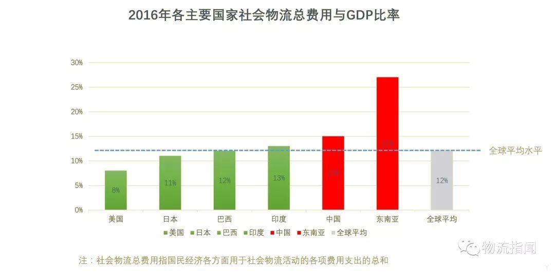 物流费用 gdp_19年物流收入10.3万亿 物流再上新台阶