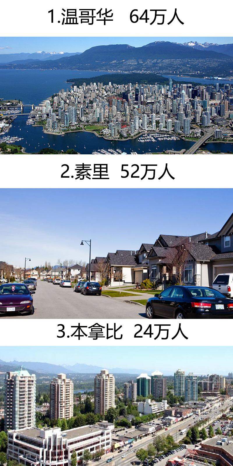 温哥华人口数量_温哥华9 的人口占据了33 的土地