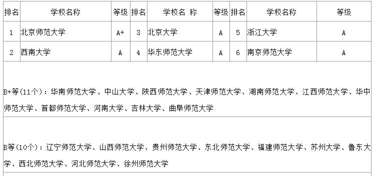 2019年研究生排行_2018 2019年研究生院竞争力排行榜