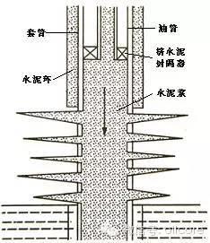 史上最全固井技术介绍