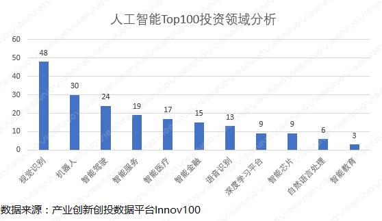 人工智能Top100投资领域分析