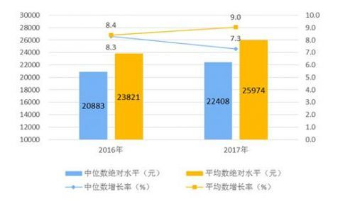 厦门人均收入2017_厦门大学