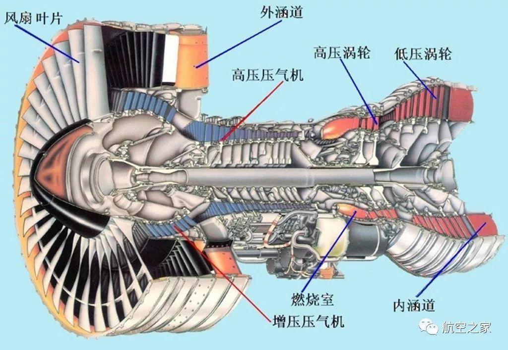 图20,大涵逍比风扇发动机前端是高速旋转的风扇叶片