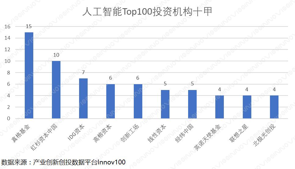人工智能Top100投资机构十甲
