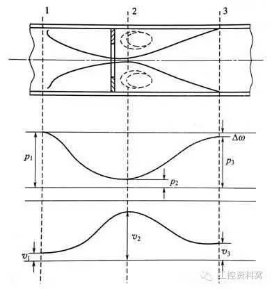 普通流量计的工作原理及其在流量测量中的应用