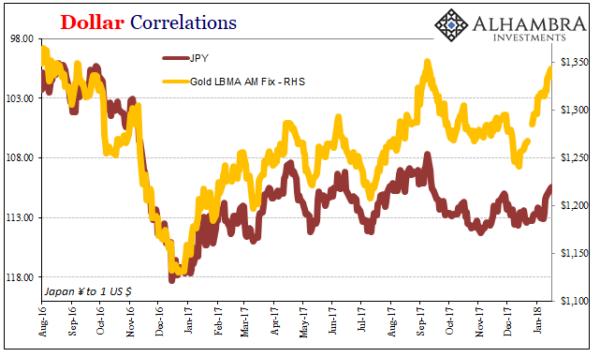 黄金关键变局,金价、日元、美债三角连动崩解?