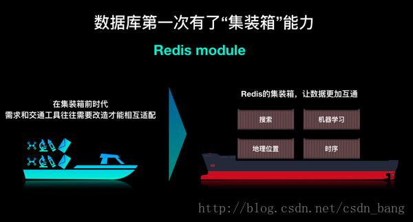 """数据库第一次有了""""集装箱""""的能力 阿里云发布模块化数据库Redis 4.0"""