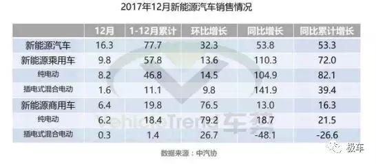 2017新能源汽车销量超预期车企面临优胜劣汰_手机北京赛车开奖直
