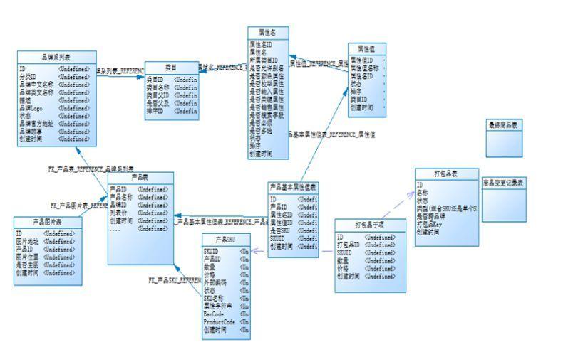 系统SKU商品设计经验分享互联网ui设计薪资排行图片