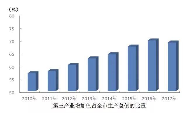 2017年上海人口_2017年中国各省市人口出生率排行榜