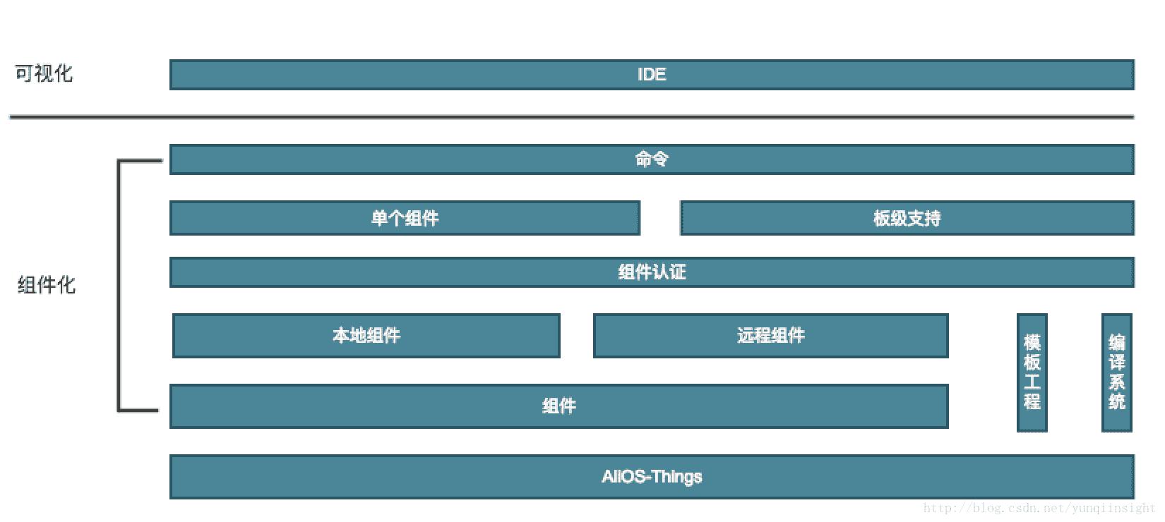 AliOS Things 组件系统(uCube)