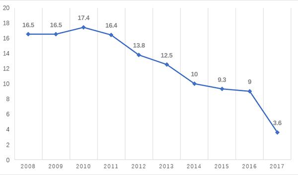 2021gdp天津武清_武清GDP和最新房价趋势出炉,这些小区已经有了最新价格