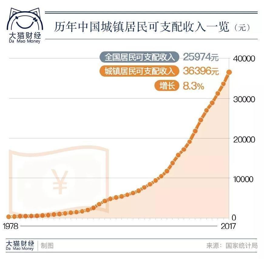 1978年我国的gdp_中国GDP80万亿,但朱云来说钱没花对地方!任泽平说这里最好赚钱