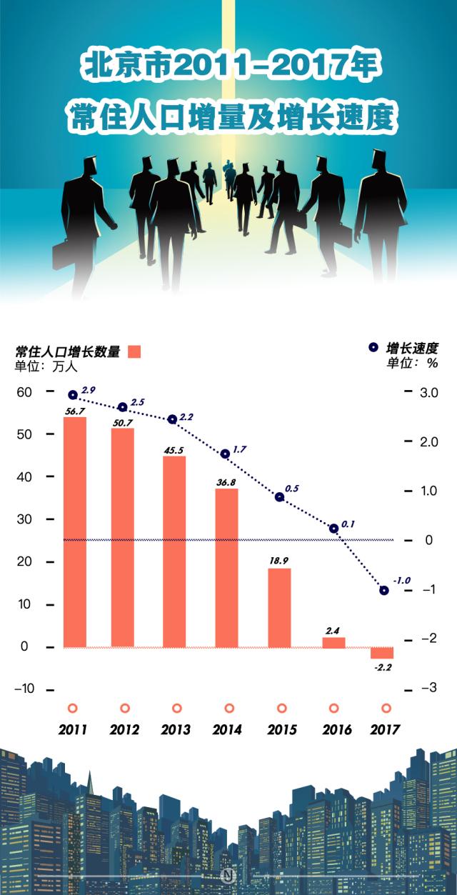 北京人口负增长的原因_20年首次负增长,人口如何影响北京教育行业