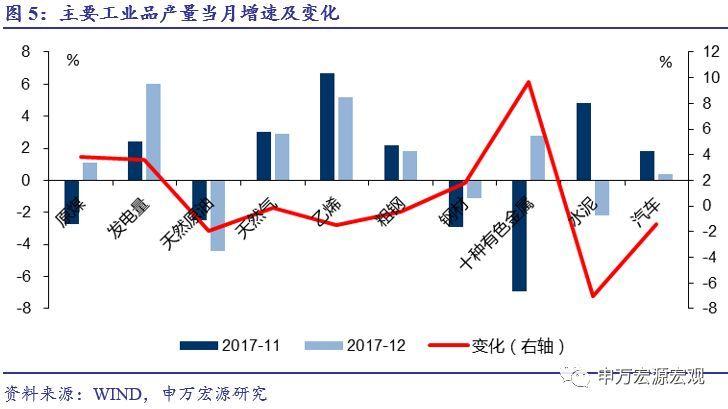 12月gdp_服务业和出口驱动GDP增长超预期——2017年12月份经济数据分析
