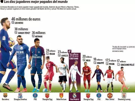 C罗要钱有理!年薪不足梅西一半 中超2人比他高