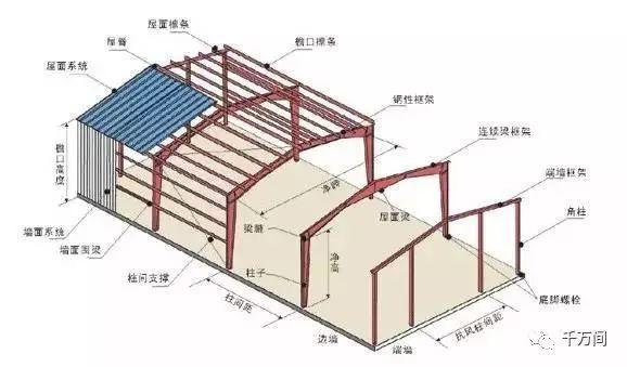 轻型钢结构由基础梁,柱,檩条,层面和墙体组成 刚架的形式及特点 1,采