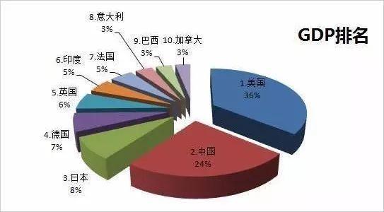 G20各国GDp分别是多少_2010年G20首尔峰会