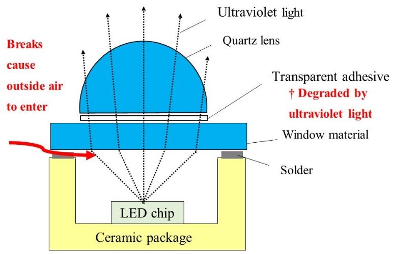AGC 研发新型石英透镜,简化 UV LED 制程